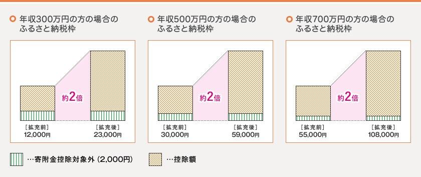 特例控除の上限拡大のイメージ図