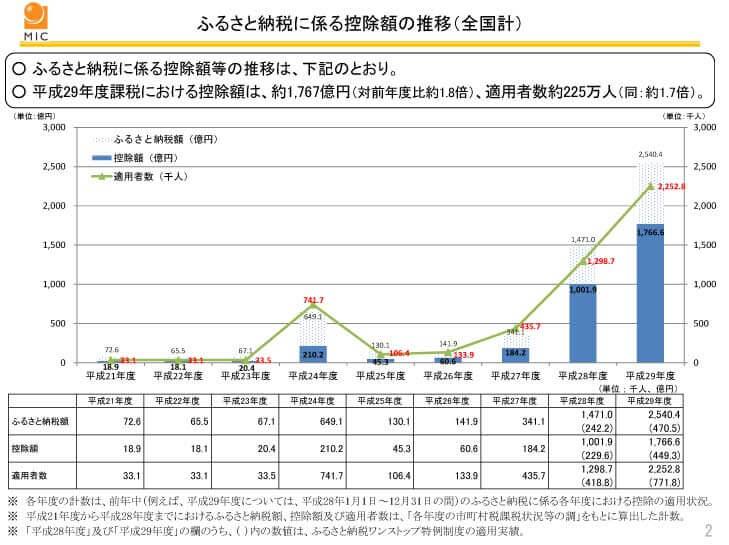 ふるさと納税に係る控除額の推移(全国計)